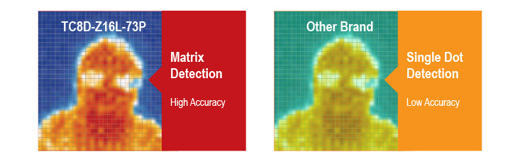 Infrared Matrix Analysis Algorithm